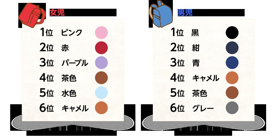 女児は、「赤系(赤とピンク)」が全体の約半数(44.3%) 男児は、「黒」が全体の約7割(69.5%)