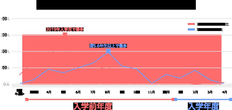 ランドセルの購入検討時期は早期化傾向。現5・6年生以上は「入学前年度の8月」が最多→2019年入学児は「入学前年度の5月」が最多に。