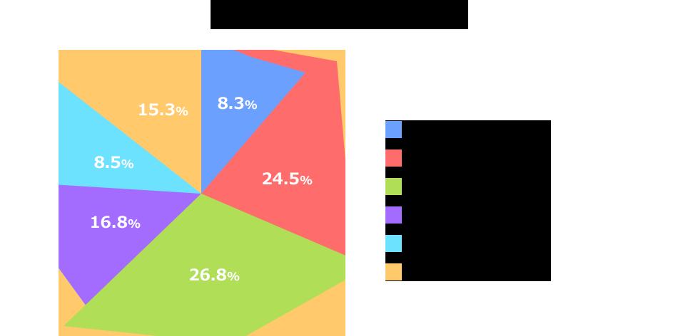 ランドセルの購入金額は「5万円台」が最多の26.8%。4万円以上7万円未満で、全体の約6割を占める。