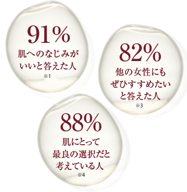 91% 82% 88%