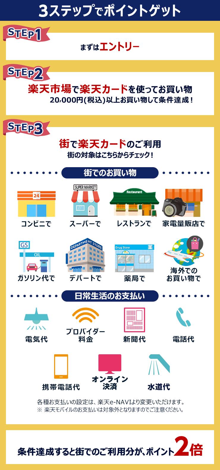 楽天市場での合計ご利用金額が20,000円(税込)以上で街でのご利用分がポイント2倍に!