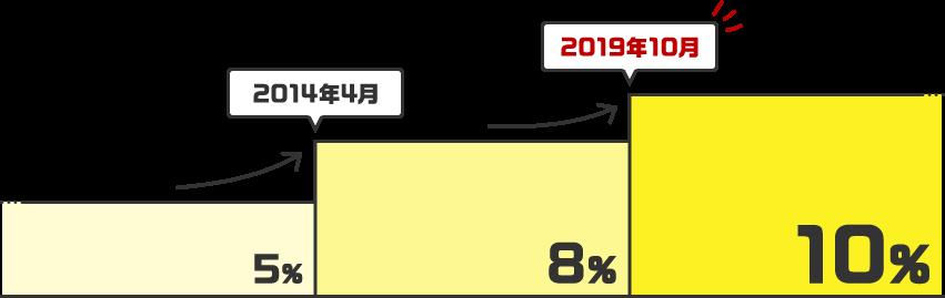 2019年10月1日より、消費税率が10%に引き上げられます。