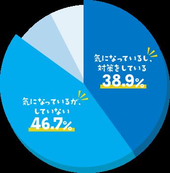 気になっているし、対策をしている 38.9% / 気になっているが、していない 46.7%