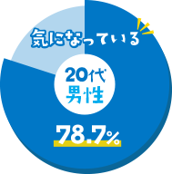気になっている 20代男性 - 78.7%