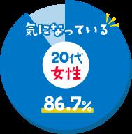 気になっている 20代女性 - 86.7%