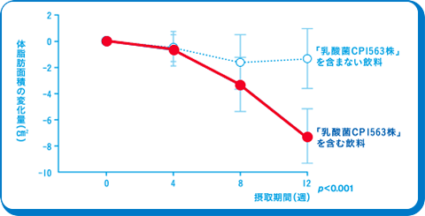 体脂肪面積の変化量(cm2) / 「乳酸菌CP1563株」を含まない飲料 / 「乳酸菌CP1563株」を含む飲料