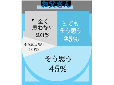 お父さん とてもそう思う25.0% そう思う45.0% そう思わない10.0% 全く思わない20.0%