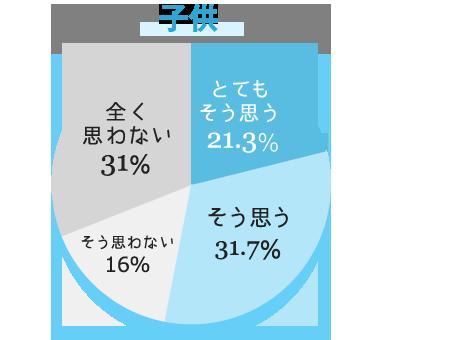 子供 とてもそう思う21.3% そう思う31.7% そう思わない16.0% 全く思わない31.0%