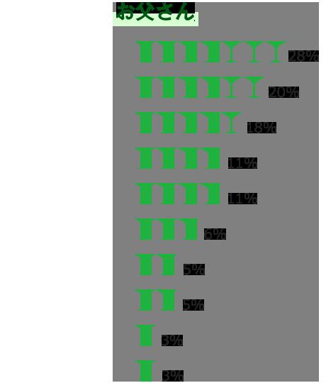 お父さん お酒(ビール・ワイン・ウイスキーなど)お父さん お酒(ビール・ワイン・ウイスキーなど) 28%  趣味の道具 20% ファッション小物(ネクタイ・手袋など) 18% 食べ物 11% 手紙・メッセージカード 11% お菓子類 6% 洋服・和服 5% 時計 5% デジタル機器(携帯電話・PC・タブレットなど)3% 花 3%