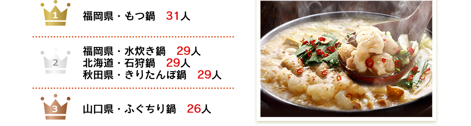 これまで食べたなかで最も美味しかったご当地鍋は?