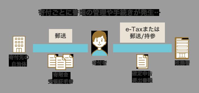 寄付ごとに書類の管理や手続きが発生…寄付先の自治体寄附金受領証明書 郵送寄付者確定申告提出書類 e-Taxまたは郵送/持参税務署