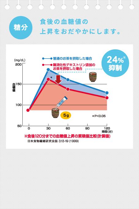 食後の血糖値の上昇をおだやかにします。