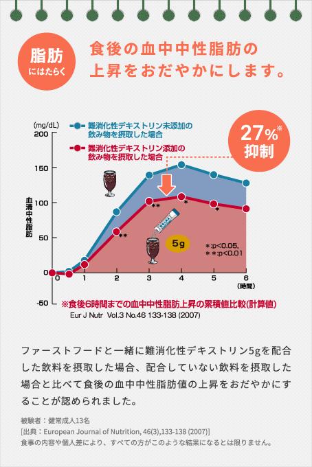 ファストフードと一緒に難消化性デキストリン5gを配合した飲料を摂取した場合、配合していない飲料を摂取した場合と比べて食後の血中中性脂肪値の上昇をおだやかにすることが認められました。