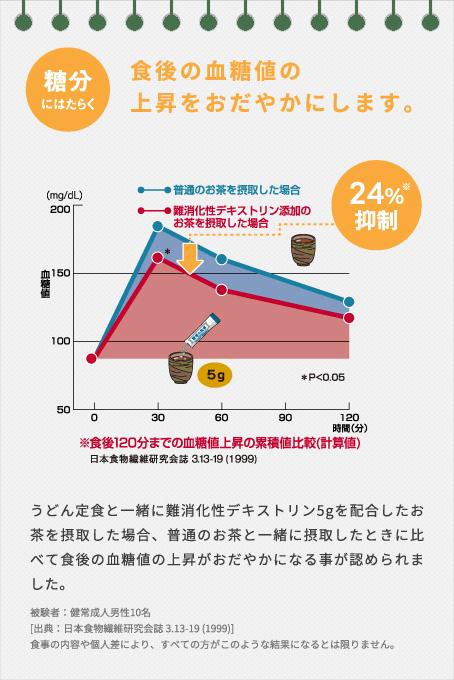 うどん定食と一緒に難消化性デキストリン5gを配合したお茶を摂取した場合、普通のお茶と一緒に摂取した時に比べて食後の血糖値の上昇がおだやかになることが認められました。