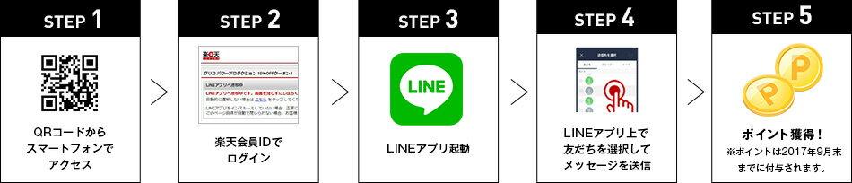 STEP1 QRコードからスマートフォンでアクセス STEP2 楽天会員IDでログイン STEP3 LINEアプリ起動 STEP4 LINEアプリ上で友だちを選択してメッセージを送信 STEP5 ポイント獲得! ※ポイントは2017年9月末までに付与されます。
