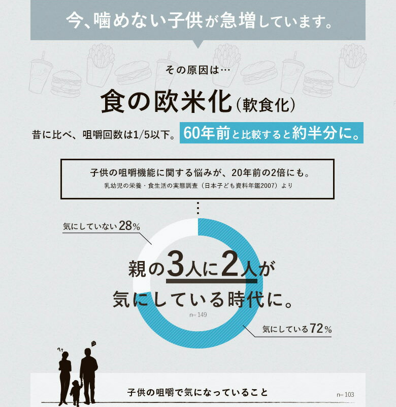 今、噛めない子供が急増しています。その原因は…食の欧米化(軟食化)昔に比べ、咀嚼回数は1/5以下。60年前と比較すると約半分に。子供の咀嚼機能に関する悩みが、20年前の2倍にも。乳幼児の栄養・食生活の実態調査(日本子ども資料年間2007)より。親の3人に2人が気にしている時代に。子供の咀嚼で気になっていること