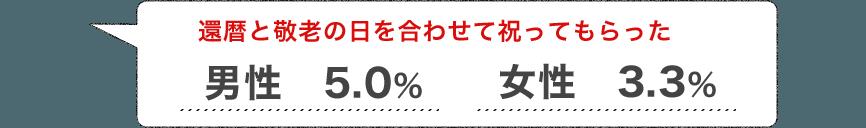 還暦と敬老の日を合わせて祝ってもらった 男性5.0% 女性3.3%