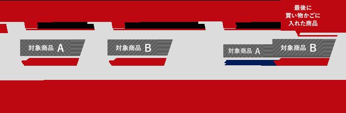 1回のお会計(=1つの買い物かご)につき1枚までクーポンが利用できます。買い物かごに複数の対象商品が入っている場合、最後に買い物かごに入れた商品にクーポンが適用されます。