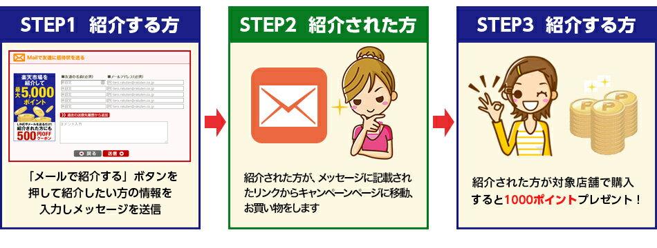 紹介ステップはこんなに簡単!
