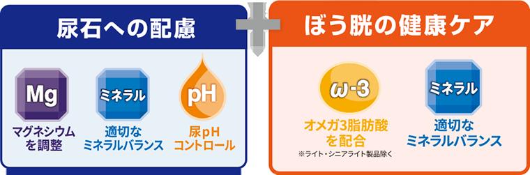尿石への配慮 マグネシウムの調整 適切なミネラルバランス 尿pHコントロール + ぼう胱の健康ケア オメガ3脂肪酸を配合※ライト・シニアライト製品除く 適切なミネラルバランス