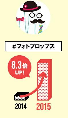 #フォトプロップス 2014年から2015年に売上が8.3倍UP