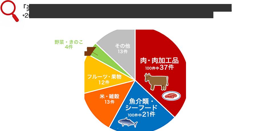 「楽天ふるさと納税」返礼品 申込件数 TOP100のジャンル内訳