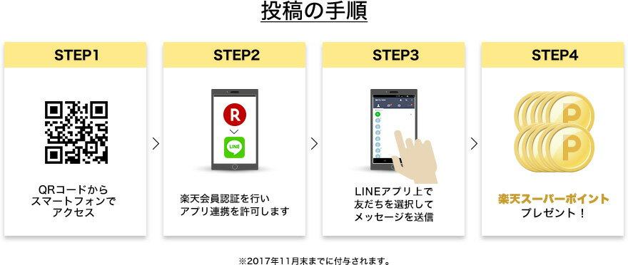 投稿の手順 STEP1 QRコードからスマートフォンでアクセス STEP2 楽天会員認証を行いアプリ連携を許可します STEP3 LINEアプリ上で友だちを選択してメッセージを送信 STEP4 楽天スーパーポイントプレゼント! ※2017年11月末までに付与されます。