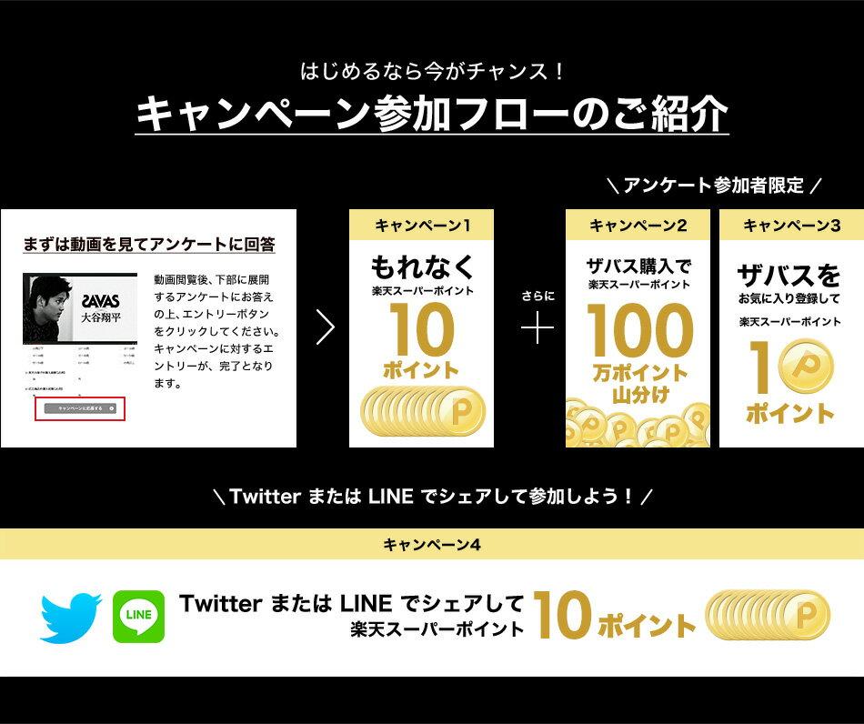 はじめるなら今がチャンス!キャンペーン参加フローのご紹介 まずは動画を見てアンケートに回答 > キャンペーン1 もれなく楽天スーパーポイント10ポイント + アンケート参加者限定 キャンペーン2 ザバス購入で楽天スーパーポイント100万ポイント山分け キャンペーン3 ザバスをお気に入り登録して1ポイント TwitterまたはLINEでシェアして参加しよう! キャンペーン4 TwitterまたはLINEでシェアして楽天スーパーポイント10ポイント