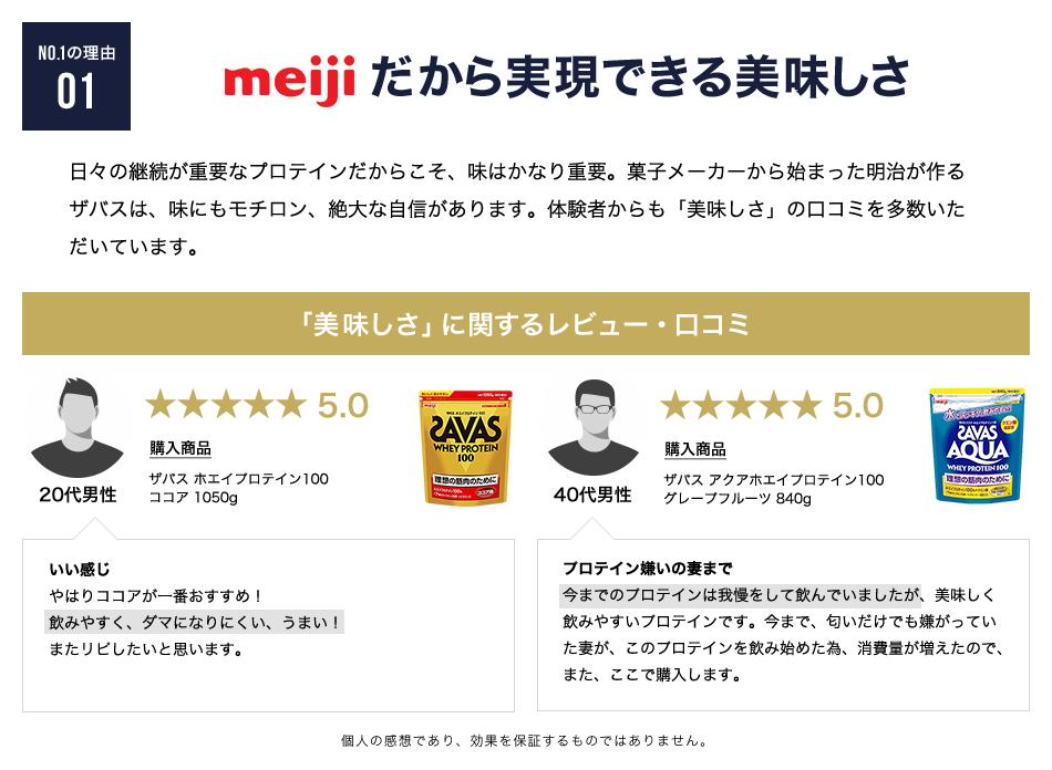 NO.1の理由01 meijiだから実現できる美味しさ 日々の継続が重要なプロテインだからこそ、味はかなり重要。菓子メーカーから始まった明治が作るザバスは、味にもモチロン、絶大な自信があります。体験者からも「美味しさ」の口コミを多数いただいています。