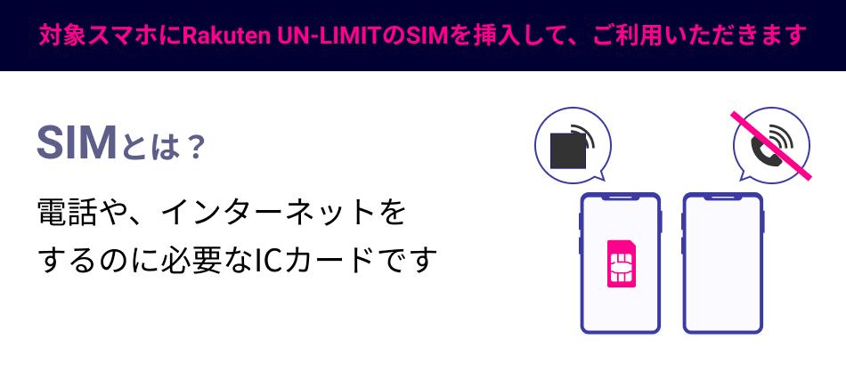 Rakuten UN-LIMITの使い方