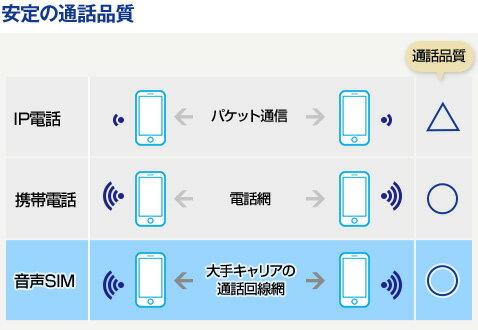 安定の通話品質
