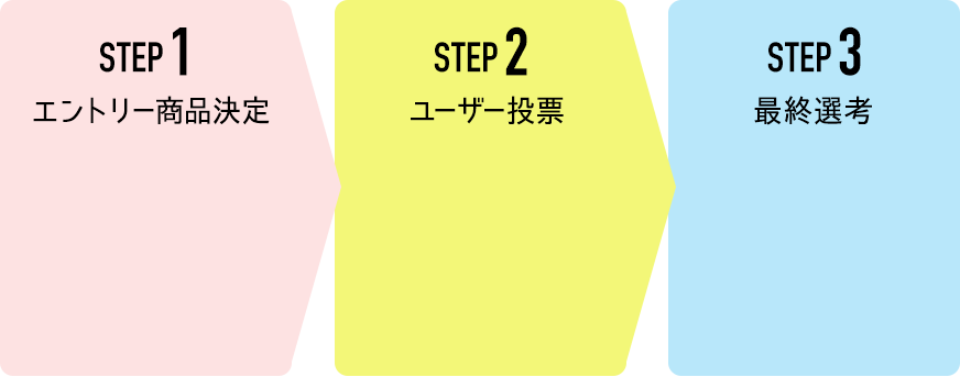 STEP1 エントリー商品決定 STEP2 ユーザー投稿 STEP3 最終選考