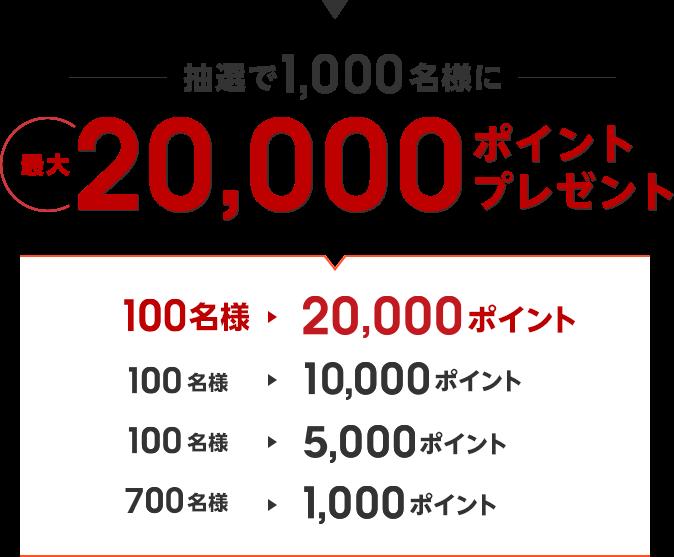 抽選で1,000名様に最大20,000ポイントプレゼント[100名様→20,000ポイント、100名様→10,000ポイント、100名様→5,000ポイント、700名様→1,000ポイント]