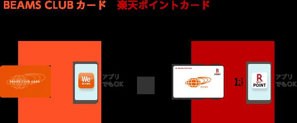 BEAMS CLUB カードと楽天ポイントカードを両方提示のうえ期間中に合計10,000円(税抜)以上ご購入(アプリでもOK)