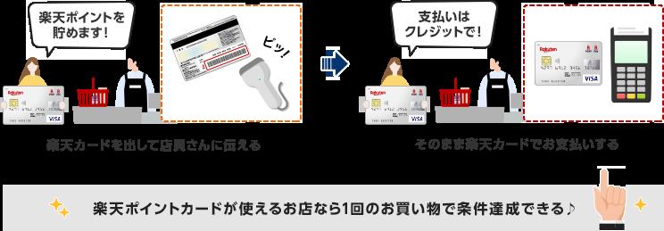 楽天ポイントを貯めます![楽天カードを出して店員さんに伝える]→支払いはクレジットで![そのまま楽天カードでお支払いする] / 楽天ポイントカードが使えるお店なら1回のお買い物で条件達成できる♪