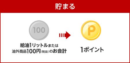 【貯まる】給油1リットルまたは油外商品100円(税抜)のお会計で1ポイント貯まる!