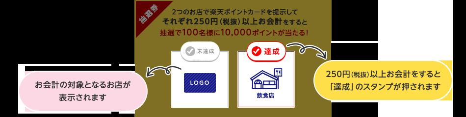 お会計の対象となるお店が表示されます/250円(税抜)以上お会計をすると「達成」のスタンプが押されます
