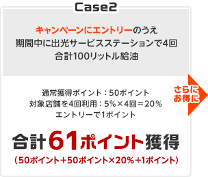 Case2 キャンペーンにエントリーのうえ期間中に出光サービスステーションで4回合計100リットル給油→通常獲得ポイント:50ポイント 対象店舗を4回利用:5%×4回=20%エントリーで1ポイント 合計61ポイント獲得(50ポイント+50ポイント×20%+1ポイント) さらにお得に