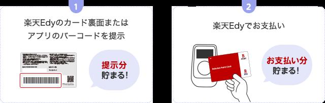 1. 楽天Edyのカード裏面またはアプリのバーコードを提示(提示分貯まる!)、2. 楽天Edyでお支払い(お支払い分貯まる!)