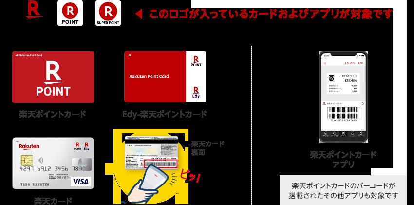楽天ポイントカードのロゴが入っているカードおよびアプリが対象です(楽天ポイントカードのバーコードが搭載されたその他アプリも対象です)