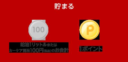 【貯まる】給油1リットルまたはカーケア商品100円(税抜)のお会計で1ポイント貯まる!