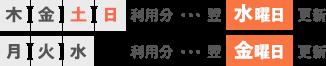 木金土日利用分…翌水曜日更新 / 月火水利用分…翌金曜日更新