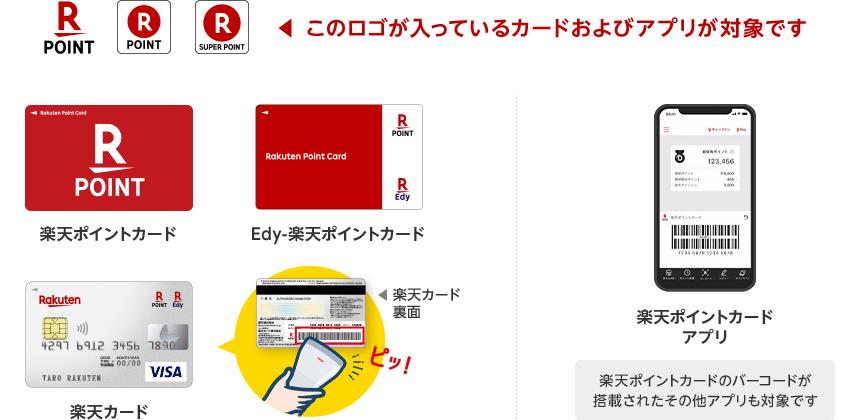 楽天ポイントのロゴが入っているカードおよびアプリが対象です(楽天ポイントカードのバーコードが搭載されたその他アプリも対象です)