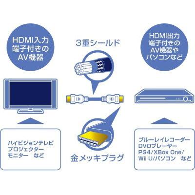 GREEN HOUSE HDMIケーブル 1.5m GH-DHD15BK