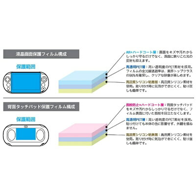 PS Vita2000用 液晶&背面タッチパッド 保護フィルムセット Premium サイバーガジェット