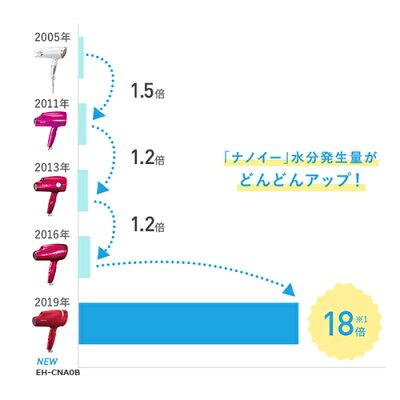 Panasonic 高浸透ナノイー ヘアードライヤー ナノケア EH-CNA0B-RP