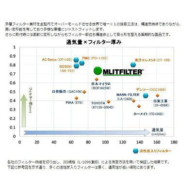 MLITFILTER エムリットフィルター エアコンフィルター D-010