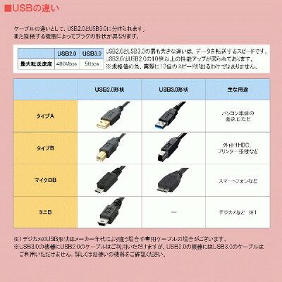 3Aカンパニー L型変換USB3.0ケーブル USB3.0 Atype 0.2m 左向き UAD-A30LL02