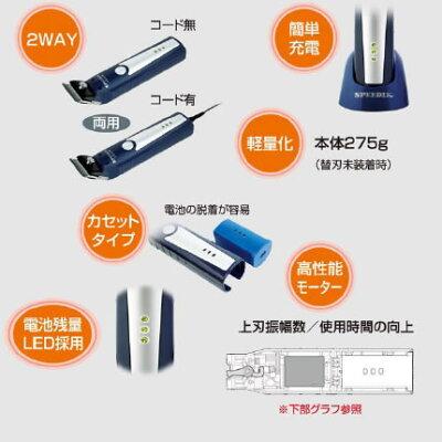 スピーディク コードレスクリッパー PEACE  2mm刃付き