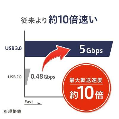 I・O DATA HDPX-UTA2.0B